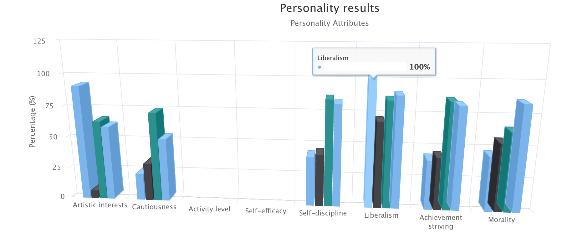 personalityresults